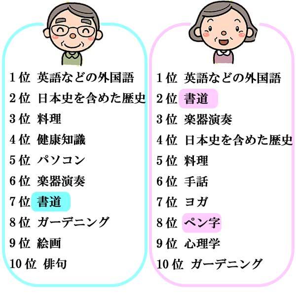 男女別生涯学習ベスト10
