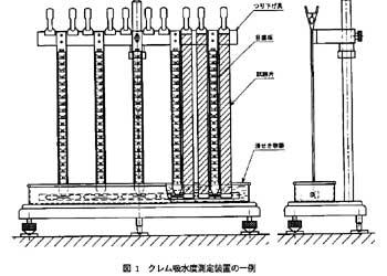 クレム吸水度測定装置